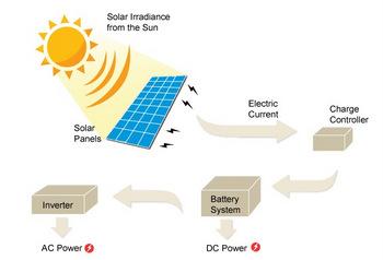 Ada Enerji Sistemleri Nedir Norm Enerji Sistemleri Ltd
